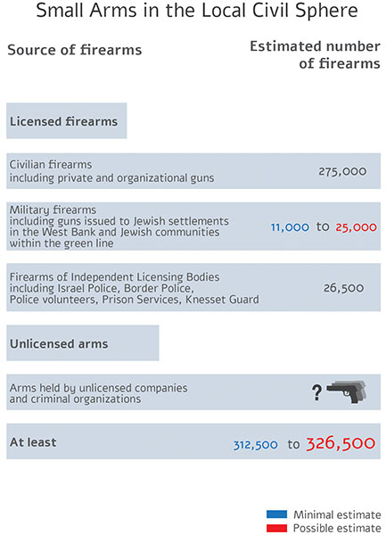 How many guns altogether in the civil sphere